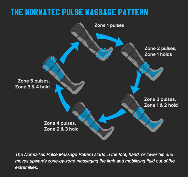 normatec diagram Normatec Recovery